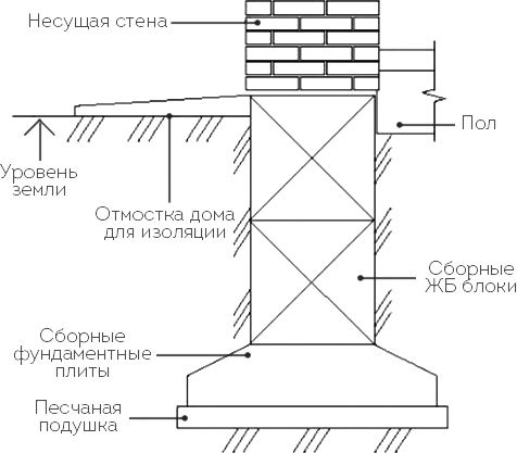 Фундамент из блоков фбс